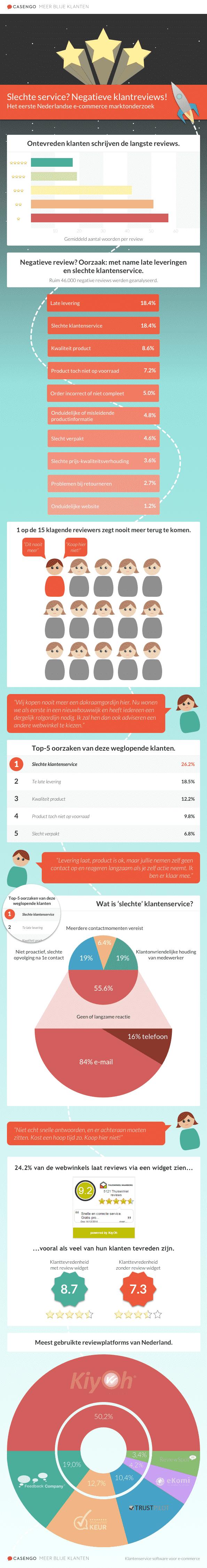 Negatieve reviews infographic blog