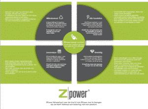 Zpower Marketing value wheel