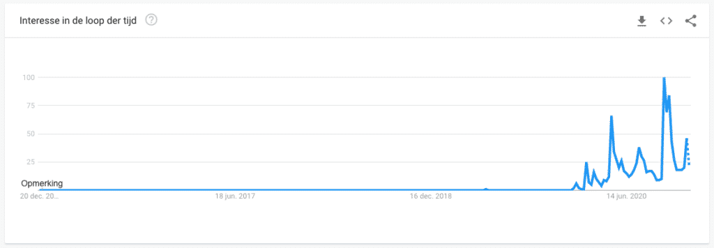 Mondkapjes in Google Trends